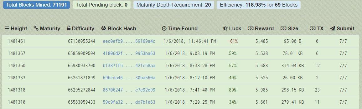 Ιστορικό από επιτυχημένα blocks σε bitcoin mining pool